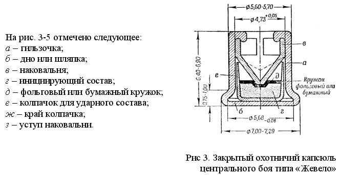 Исследование гильз охотничьих патронов снаряженных капсюлем типа КВ-22.